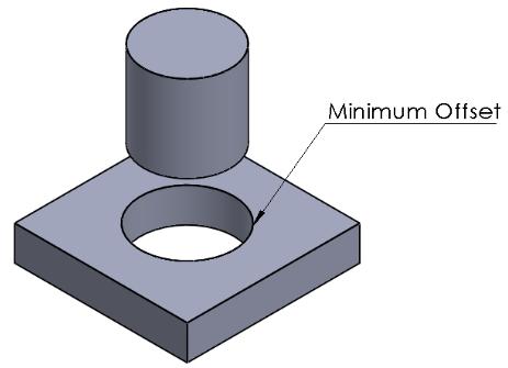 Minium Offset Illustration