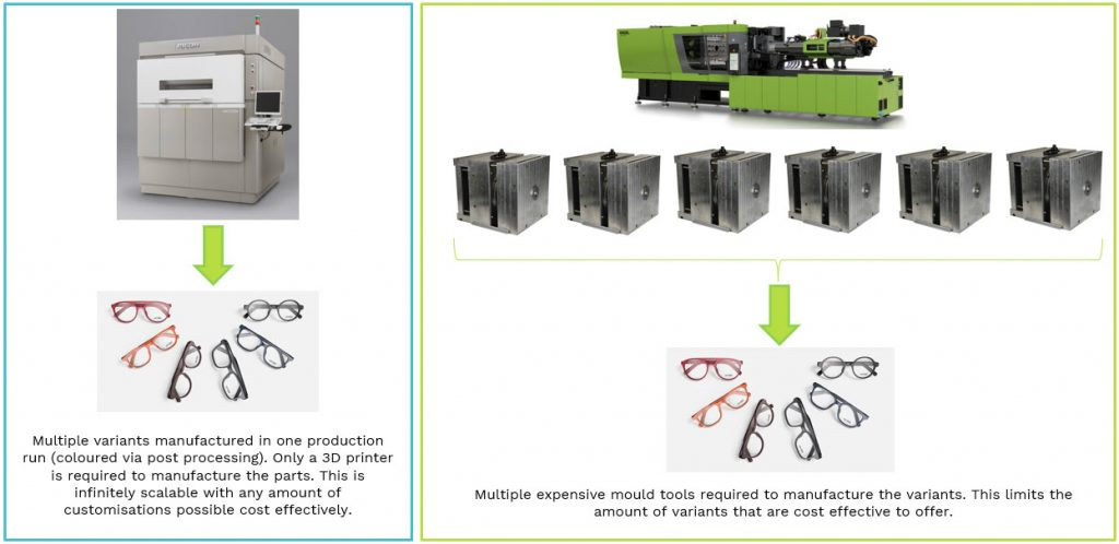 Diagram showing cost benefit of customisation with 3D printing versus moulding